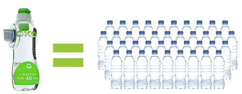ÖKOPURE saves 98% of the plastic waste created by regular bottled water